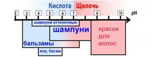 Шампунь с нейтральным pH. Виды шампуней зависимо от показателя pH