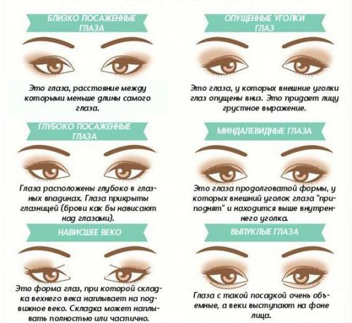Правильный макияж для глаз. Особенности вечернего макияжа глаз по форме и разрезу