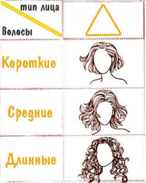 Челка для треугольного лица. Подходящие стрижки для треугольного лица
