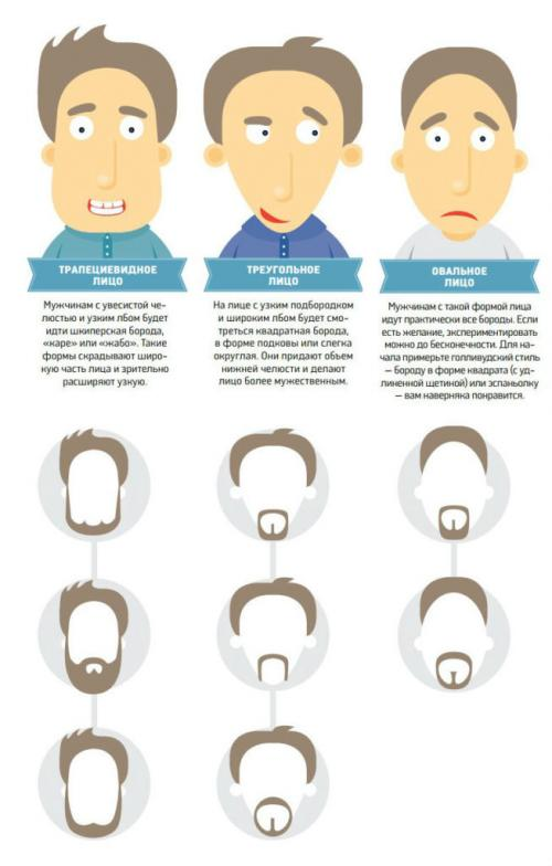 Подобрать мужскую стрижку по форме лица онлайн. Критерии выбора