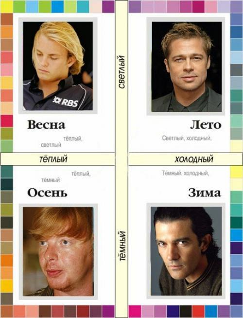 Русые волосы у мужчин. Цветотипы для мужчин, как определить свой цветотип.