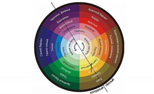 Круг колористики. Цветовой круг Иоханнеса Иттена